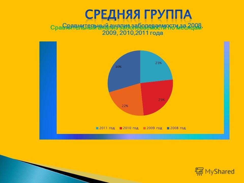 Сравнительный анализ заболеваемости по месяцамСравнительный анализ заболеваемости за 2008, 2009, 2010,2011 года