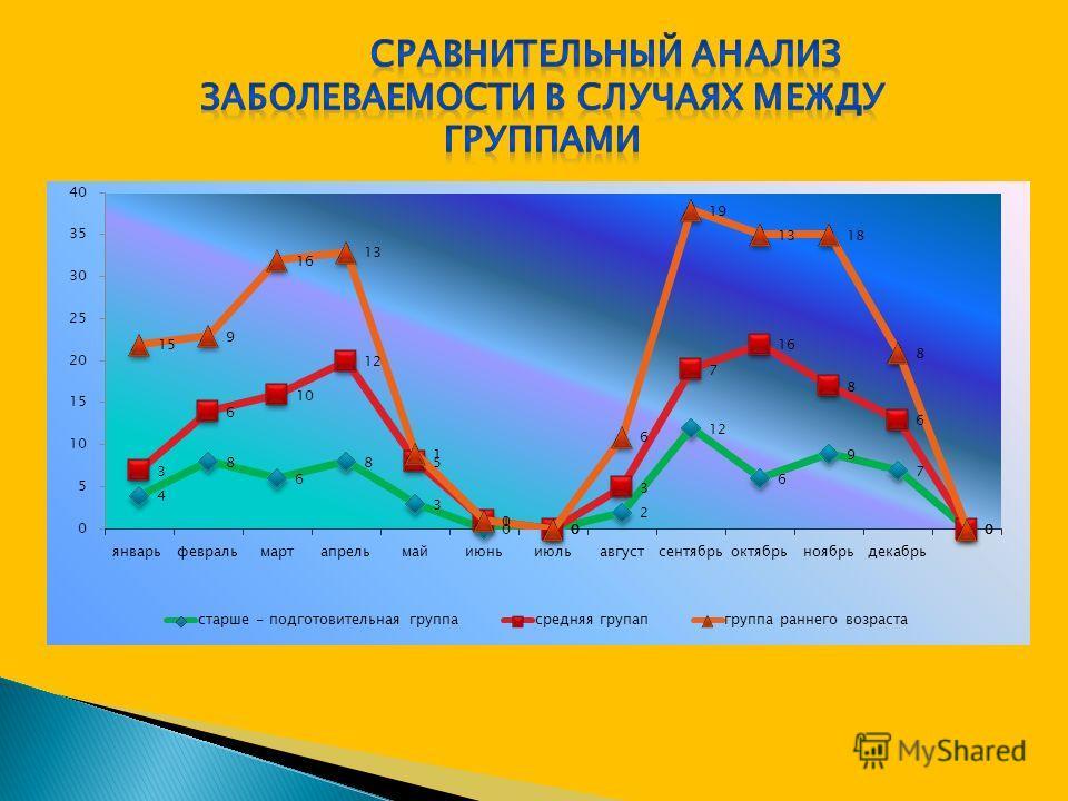 Сравнительный анализ заболеваемости по месяцам Сравнительный анализ заболеваемости за 2008, 2009, 2010,2011 года