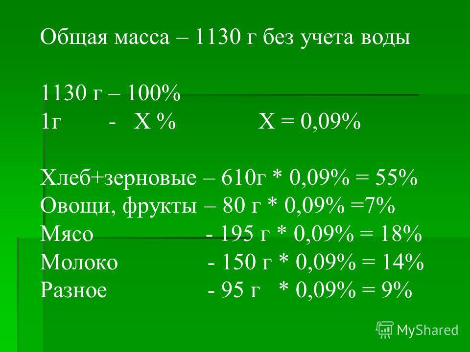 Общая масса – 1130 г без учета воды 1130 г – 100% 1г - Х % Х = 0,09% Хлеб+зерновые – 610г * 0,09% = 55% Овощи, фрукты – 80 г * 0,09% =7% Мясо - 195 г * 0,09% = 18% Молоко - 150 г * 0,09% = 14% Разное - 95 г * 0,09% = 9%