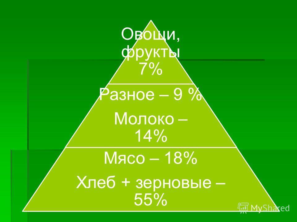 Овощи, фрукты 7% Разное – 9 % Молоко – 14% Мясо – 18% Хлеб + зерновые – 55%