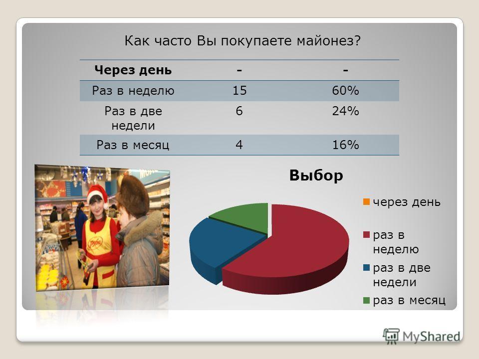 Как часто Вы покупаете майонез? Через день-- Раз в неделю1560% Раз в две недели 624% Раз в месяц416%
