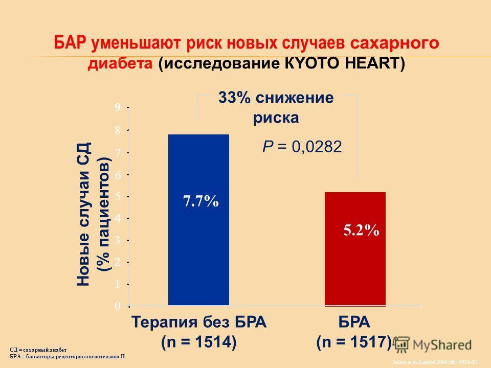 БАР уменьшают риск новых случаев сахарного диабета (исследование КYOTO HEART) Новые случаи СД (% пациентов) 0 1 2 3 4 5 БРА (n = 1517) Терапия без БРА (n = 1514) 5.2% 7.7% 33% снижение риска P = 0,0282 Julius et al. Lancet 2004;363:2022–31 6 7 8 9 СД