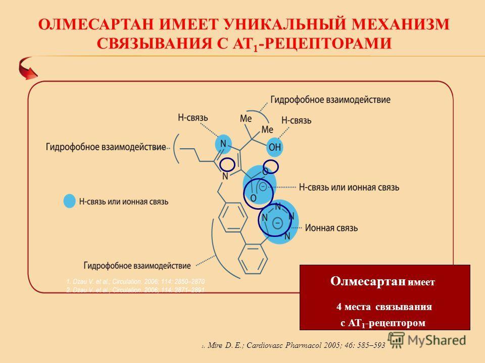 ОЛМЕСАРТАН ИМЕЕТ УНИКАЛЬНЫЙ МЕХАНИЗМ СВЯЗЫВАНИЯ С АТ 1 -РЕЦЕПТОРАМИ 1. Mire D. E.; Cardiovasc Pharmacol 2005; 46: 585–593 Олмесартан имеет 4 места связывания с АТ 1 -рецептором