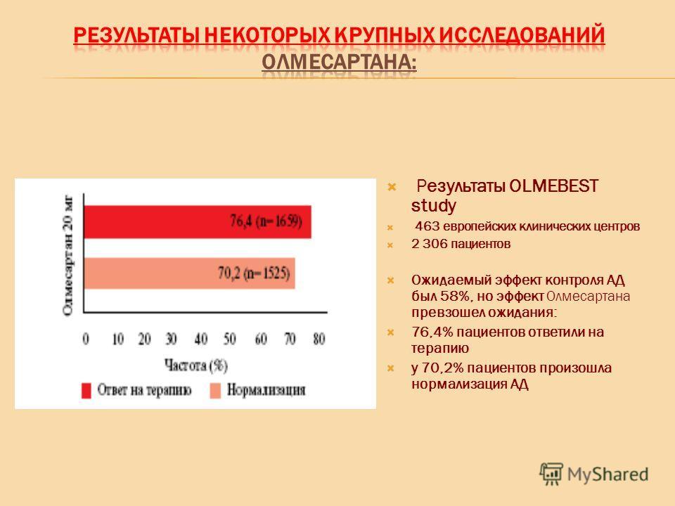 Результаты OLMEBEST study 463 европейских клинических центров 2 306 пациентов Ожидаемый эффект контроля АД был 58%, но эффект Олмесартана превзошел ожидания: 76,4% пациентов ответили на терапию у 70,2% пациентов произошла нормализация АД