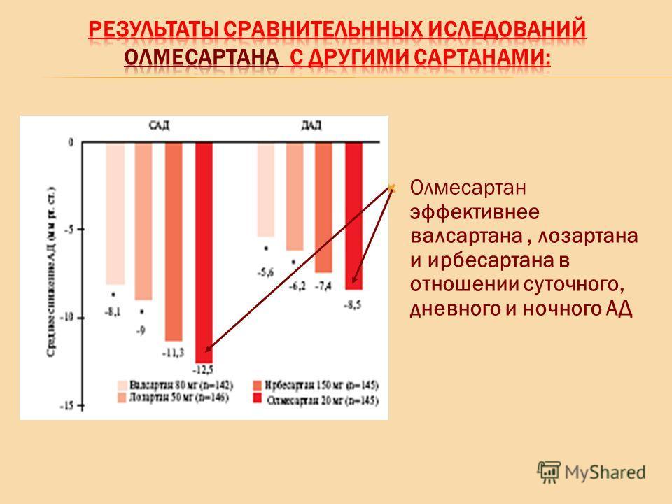Олмесартан эффективнее валсартана, лозартана и ирбесартана в отношении суточного, дневного и ночного АД
