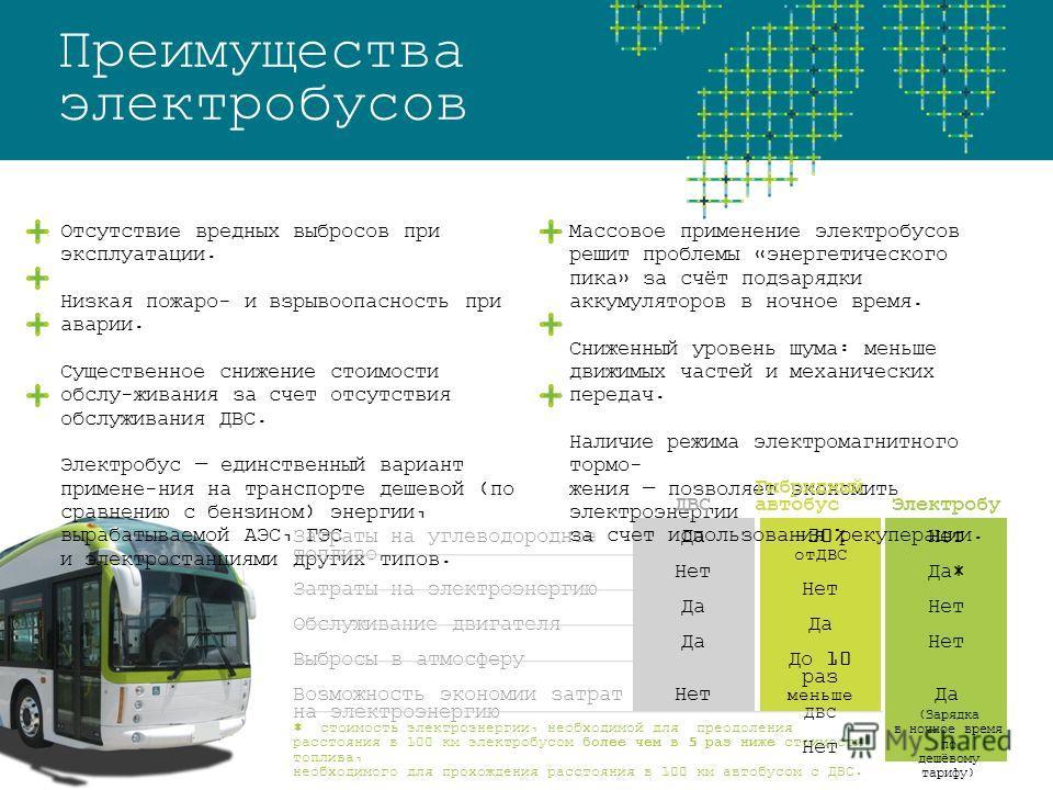 Преимущества электробусов Отсутствие вредных выбросов при эксплуатации. Низкая пожаро- и взрывоопасность при аварии. Существенное снижение стоимости обслу-живания за счет отсутствия обслуживания ДВС. Электробус единственный вариант примене-ния на тра
