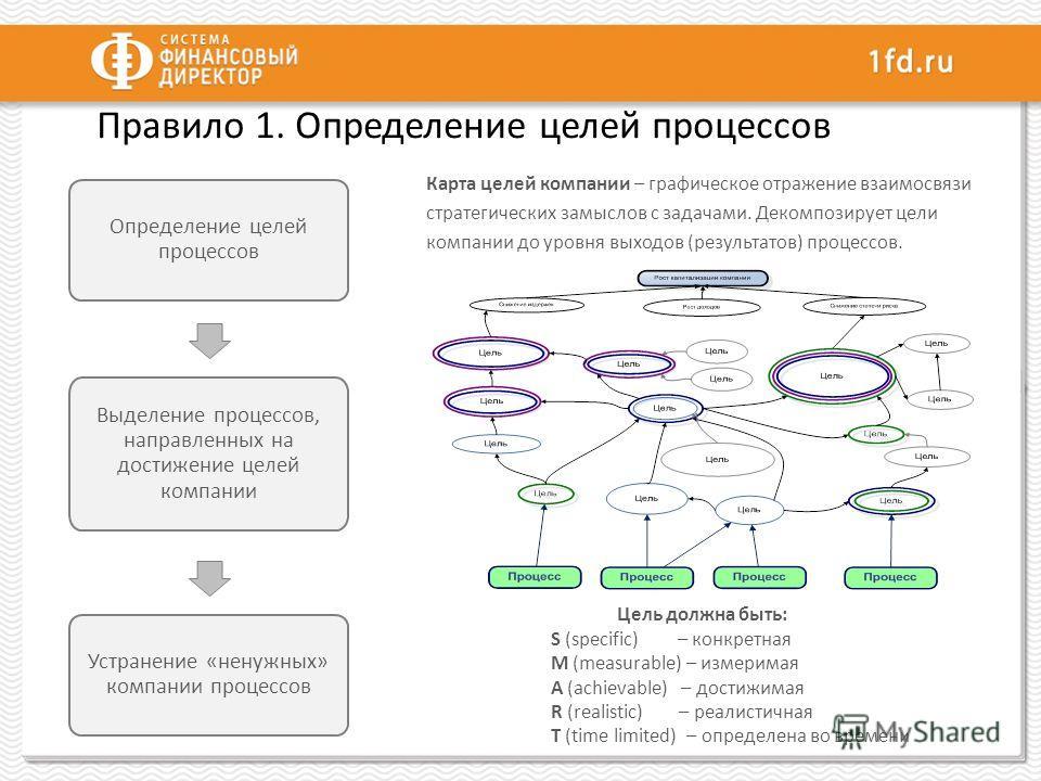 Правило 1. Определение целей процессов Карта целей компании – графическое отражение взаимосвязи стратегических замыслов с задачами. Декомпозирует цели компании до уровня выходов (результатов) процессов. Цель должна быть: S (specific) – конкретная M (