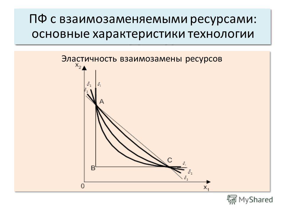 Эластичность взаимозамены ресурсов Основные характеристики системы: 3. Структура. ПФ с взаимозаменяемыми ресурсами: основные характеристики технологии