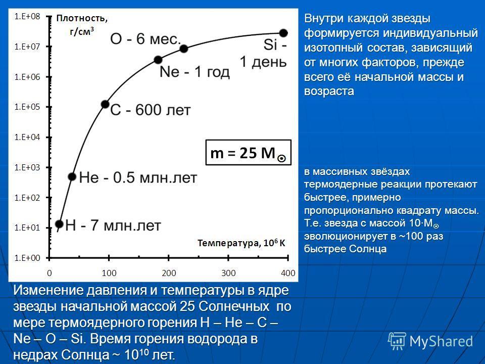 Внутри каждой звезды формируется индивидуальный изотопный состав, зависящий от многих факторов, прежде всего её начальной массы и возраста Изменение давления и температуры в ядре звезды начальной массой 25 Солнечных по мере термоядерного горения H –