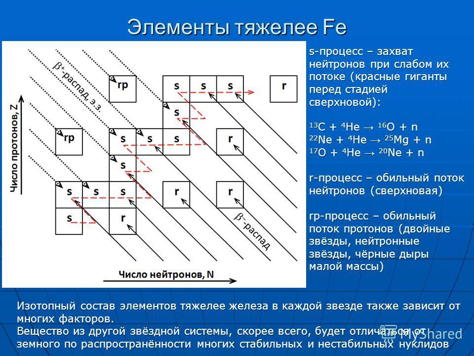 Элементы тяжелее Fe s-процесс – захват нейтронов при слабом их потоке (красные гиганты перед стадией сверхновой): 13 C + 4 He 16 O + n 22 Ne + 4 He 25 Mg + n 17 O + 4 He 20 Ne + n r-процесс – обильный поток нейтронов (сверхновая) rp-процесс – обильны