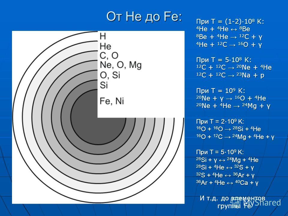 От He до Fe: При T = (1-2)10 8 K: 4 He + 4 He 8 Be 8 Be + 4 He 12 C + γ 4 He + 12 C 16 O + γ При T = 510 8 K: 12 C + 12 C 20 Ne + 4 He 12 C + 12 C 23 Na + p При T = 10 9 K: 20 Ne + γ 16 O + 4 He 20 Ne + 4 He 24 Mg + γ При Т = 210 9 K: При Т = 2 10 9