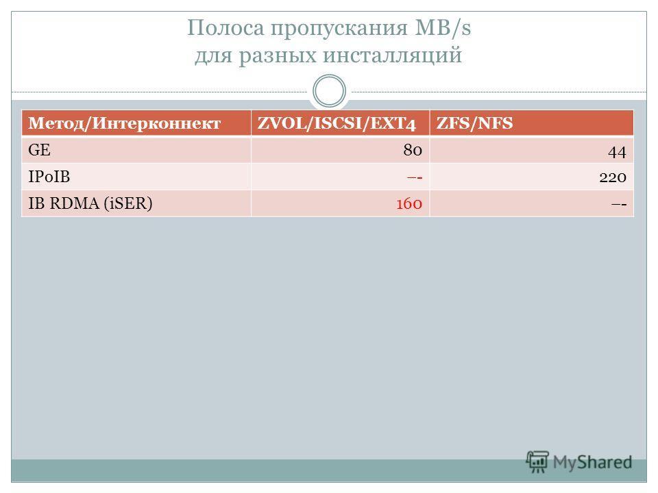 Полоса пропускания MB/s для разных инсталляций Метод/ИнтерконнектZVOL/ISCSI/EXT4ZFS/NFS GE8044 IPoIB–-220 IB RDMA (iSER)160–-