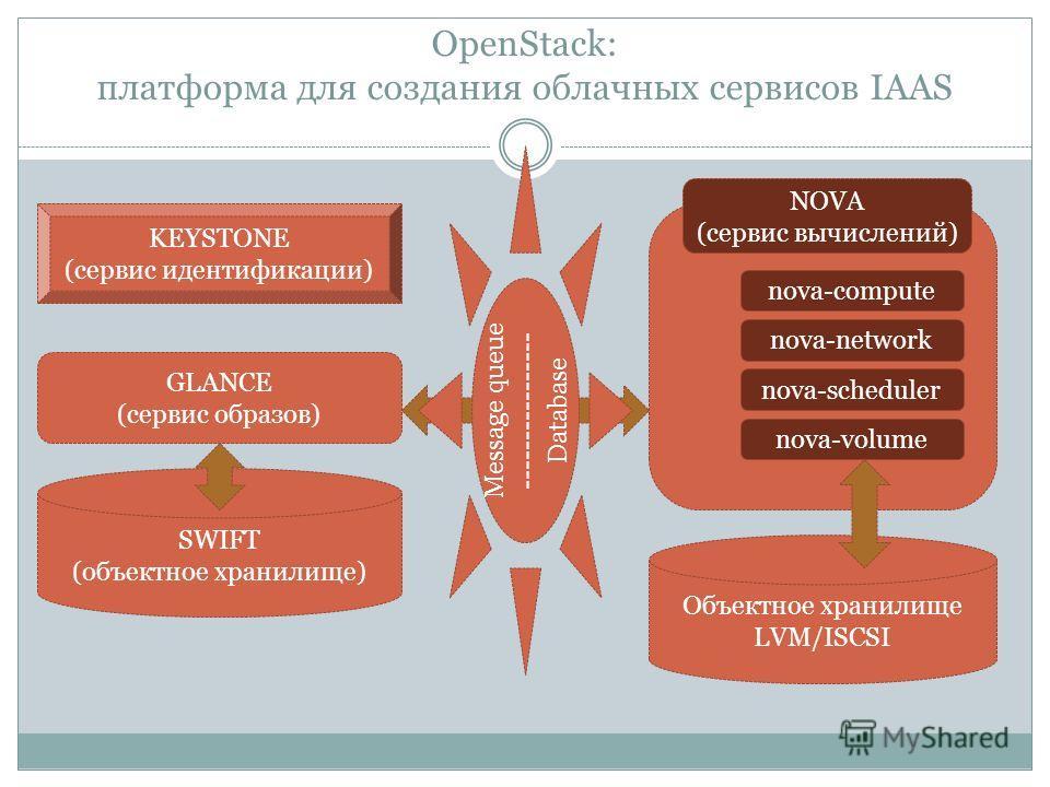 OpenStack: платформа для создания облачных сервисов IAAS nova-compute nova-network KEYSTONE (сервис идентификации) SWIFT (объектное хранилище) GLANCE (сервис образов) NOVA (сервис вычислений) nova-scheduler nova-volume Объектное хранилище LVM/ISCSI M