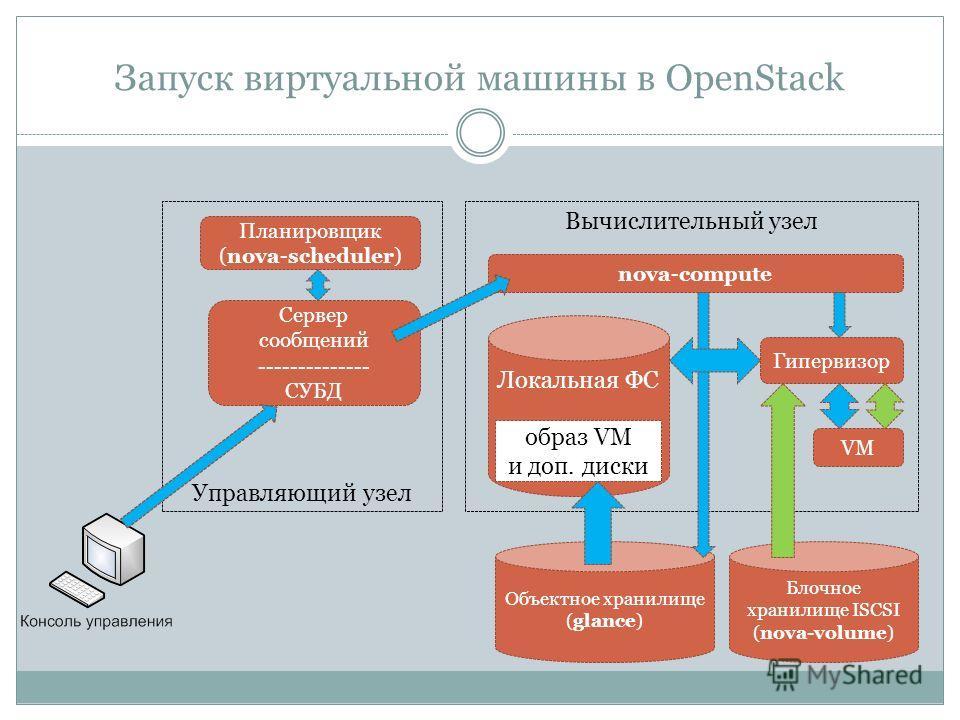 Запуск виртуальной машины в OpenStack Объектное хранилище (glance) Блочное хранилище ISCSI (nova-volume) Сервер сообщений -------------- СУБД Управляющий узел nova-compute Вычислительный узел Локальная ФС Гипервизор VM образ VM и доп. диски Планировщ