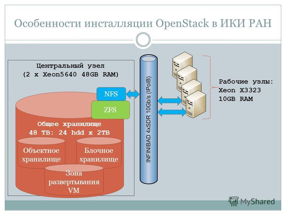 Особенности инсталляции OpenStack в ИКИ РАН Центральный узел (2 x Xeon5640 48GB RAM) Общее хранилище 48 TB: 24 hdd х 2TB ZFS NFS Рабочие узлы: Xeon X3323 10GB RAM Объектное хранилище Блочное хранилище Зона развертывания VM