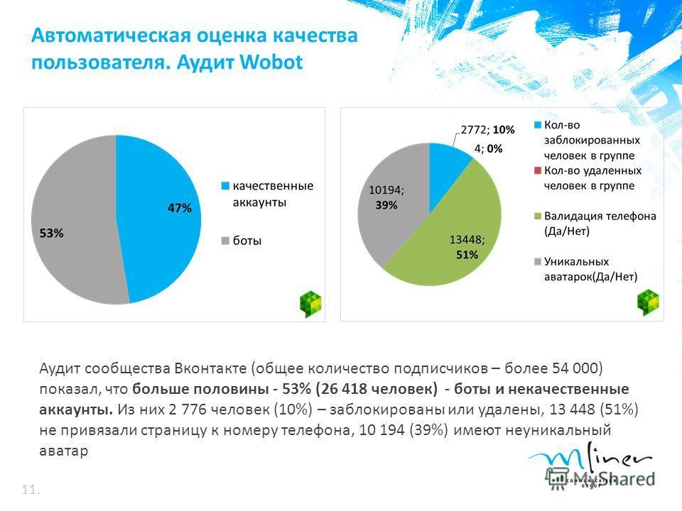 Автоматическая оценка качества пользователя. Аудит Wobot Аудит сообщества Вконтакте (общее количество подписчиков – более 54 000) показал, что больше половины - 53% (26 418 человек) - боты и некачественные аккаунты. Из них 2 776 человек (10%) – забло