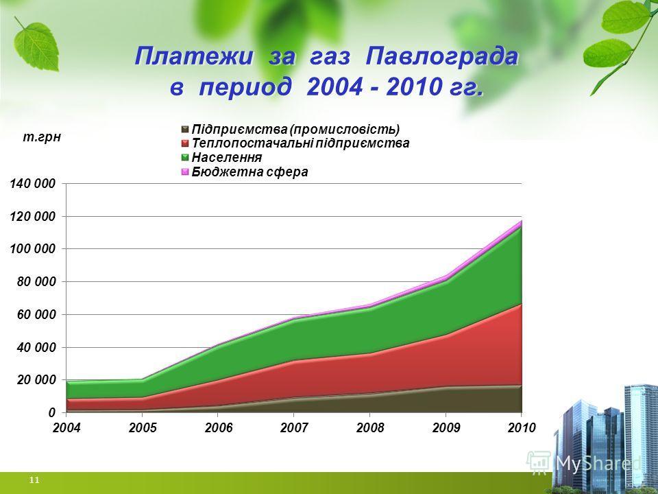 Платежи за газ Павлограда в период 2004 - 2010 гг. 11