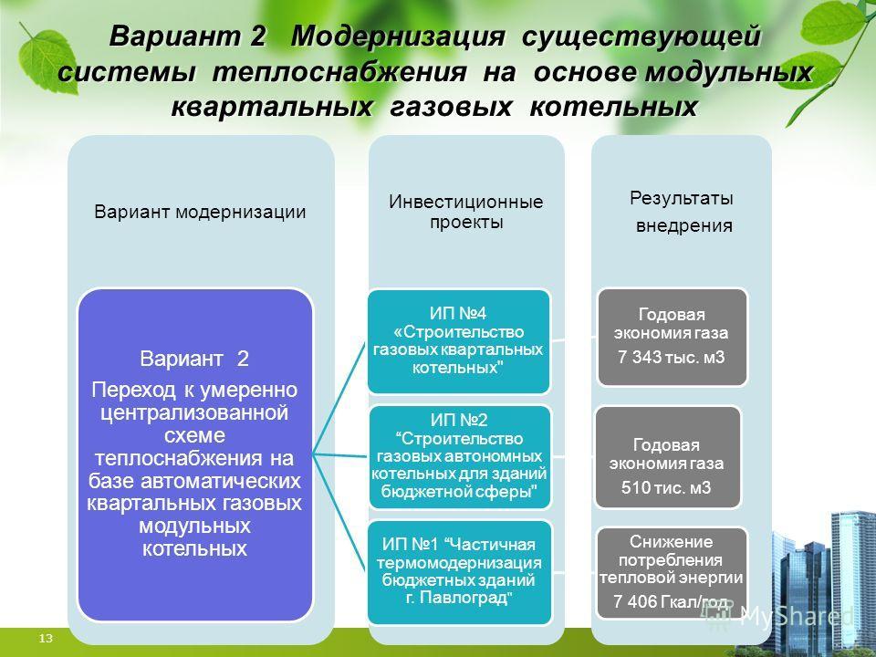 Вариант 2 Модернизация существующей системы теплоснабжения на основе модульных квартальных газовых котельных 13 Результаты внедрения Инвестиционные проекты Вариант модернизации Вариант 2 Переход к умеренно централизованной схеме теплоснабжения на баз