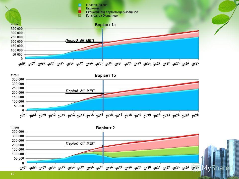 17 Платежі за газ Економія Економія від термомодернізації б/с Платежі за біопаливо