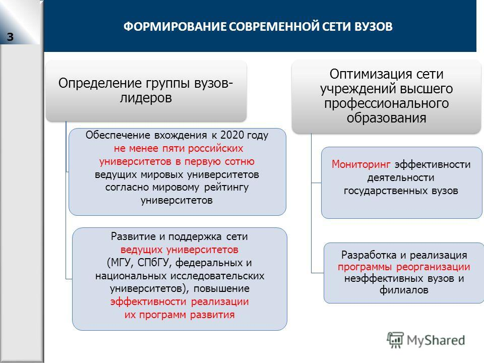Формирование современной структуры сети вузов Определение группы вузов- лидеров Обеспечение вхождения к 2020 году не менее пяти российских университетов в первую сотню ведущих мировых университетов согласно мировому рейтингу университетов Развитие и