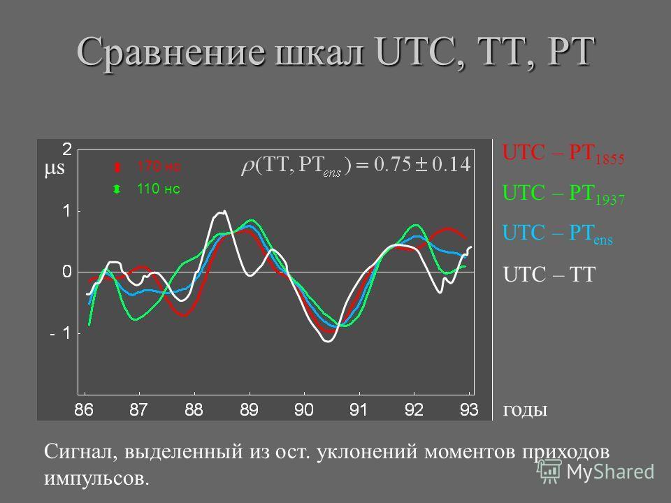 Сравнение шкал UTC, TT, PT Сигнал, выделенный из ост. уклонений моментов приходов импульсов. UTC – PT 1855 UTC – PT 1937 UTC – PT ens годы s UTC – TT 170 нс 110 нс
