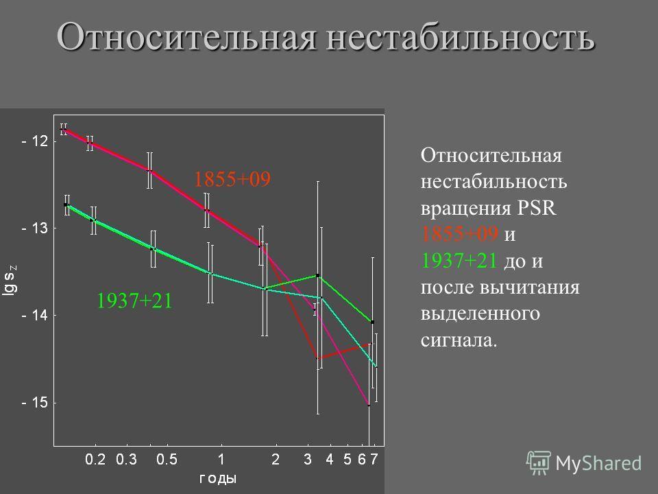 1937+21 Относительная нестабильность Относительная нестабильность вращения PSR 1855+09 и 1937+21 до и после вычитания выделенного сигнала. 1855+09