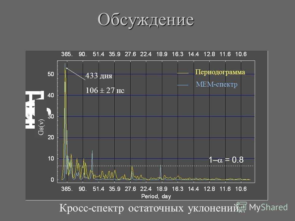 Кросс-спектр остаточных уклонений.Обсуждение 1– = 0.8 Периодограмма MEM-спектр 433 дня 106 ± 27 нс Gs(