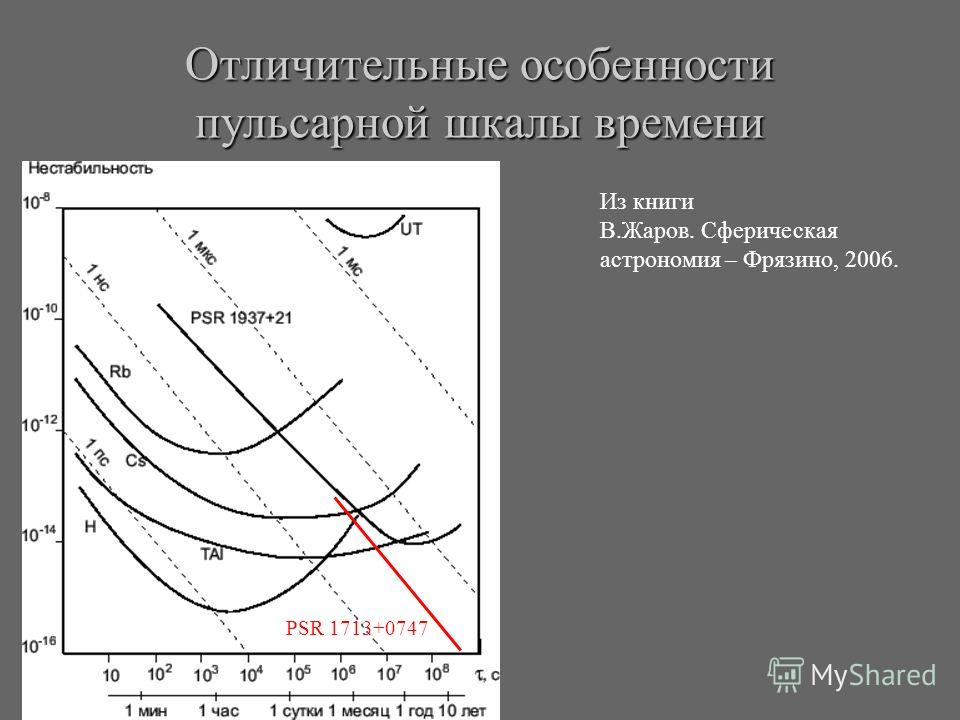 Отличительные особенности пульсарной шкалы времени Из книги В.Жаров. Сферическая астрономия – Фрязино, 2006. PSR 1713+0747