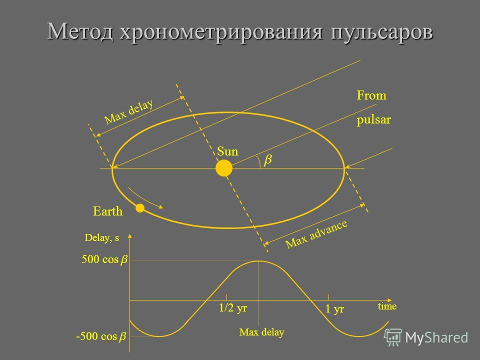 Метод хронометрирования пульсаров Sun Earth From pulsar Max delay Max advance 500 cos -500 cos 1 yr 1/2 yr Max delay time Delay, s