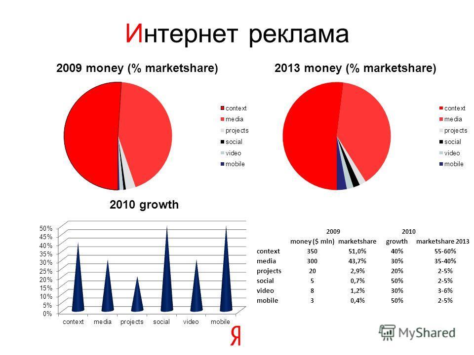 Интернет реклама 20092010 money ($ mln)marketsharegrowthmarketshare 2013 context35051,0%40%55-60% media30043,7%30%35-40% projects202,9%20%2-5% social50,7%50%2-5% video81,2%30%3-6% mobile30,4%50%2-5%