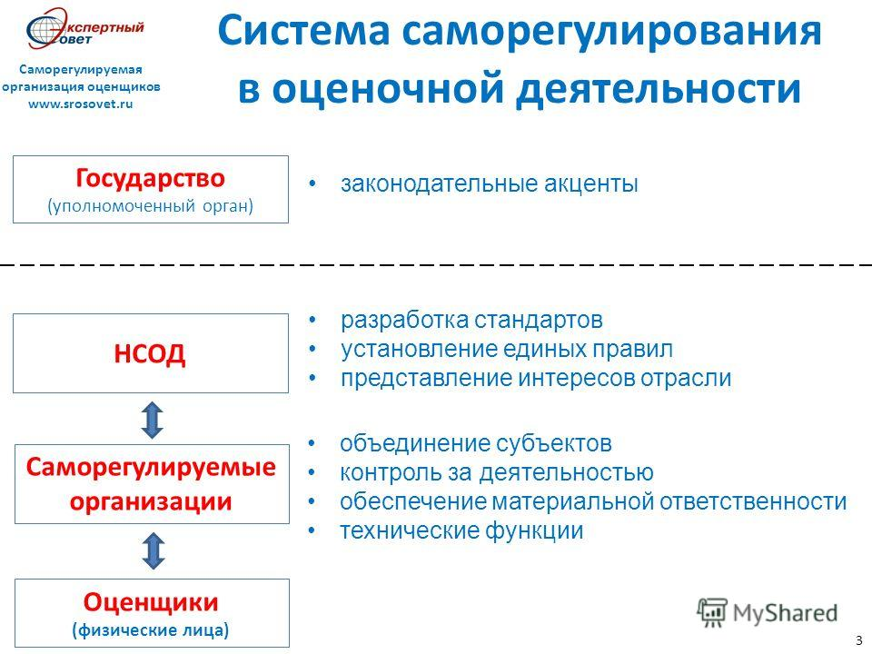 3 Система саморегулирования в оценочной деятельности законодательные акценты объединение субъектов контроль за деятельностью обеспечение материальной ответственности технические функции Государство (уполномоченный орган) Саморегулируемые организации