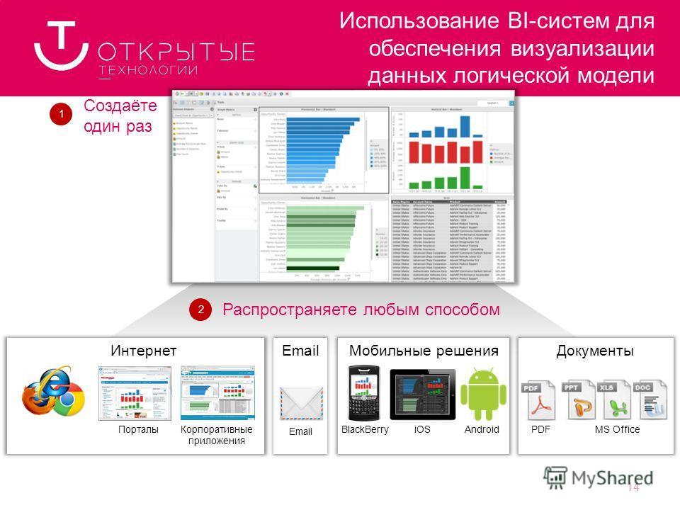 ПорталыКорпоративные приложения Интернет Email PDFMS Office ДокументыМобильные решения AndroidiOSBlackBerry Использование BI-систем для обеспечения визуализации данных логической модели Создаёте один раз Распространяете любым способом 12 14