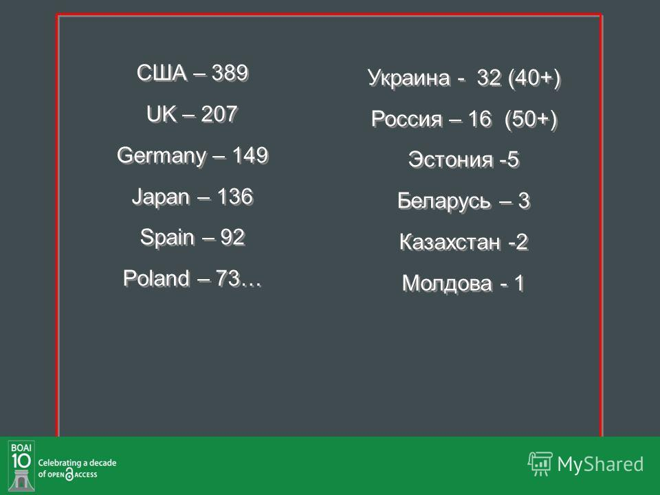 США – 389 UK – 207 Germany – 149 Japan – 136 Spain – 92 Poland – 73… Украина - 32 (40+) Россия – 16 (50+) Эстония -5 Беларусь – 3 Казахстан -2 Молдова - 1 США – 389 UK – 207 Germany – 149 Japan – 136 Spain – 92 Poland – 73… Украина - 32 (40+) Россия