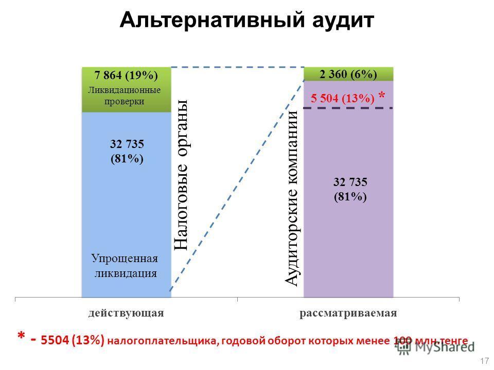 * - 5504 (13%) налогоплательщика, годовой оборот которых менее 100 млн.тенге Налоговые органы Аудиторские компании Ликвидационные проверки Упрощенная ликвидация 17 Альтернативный аудит