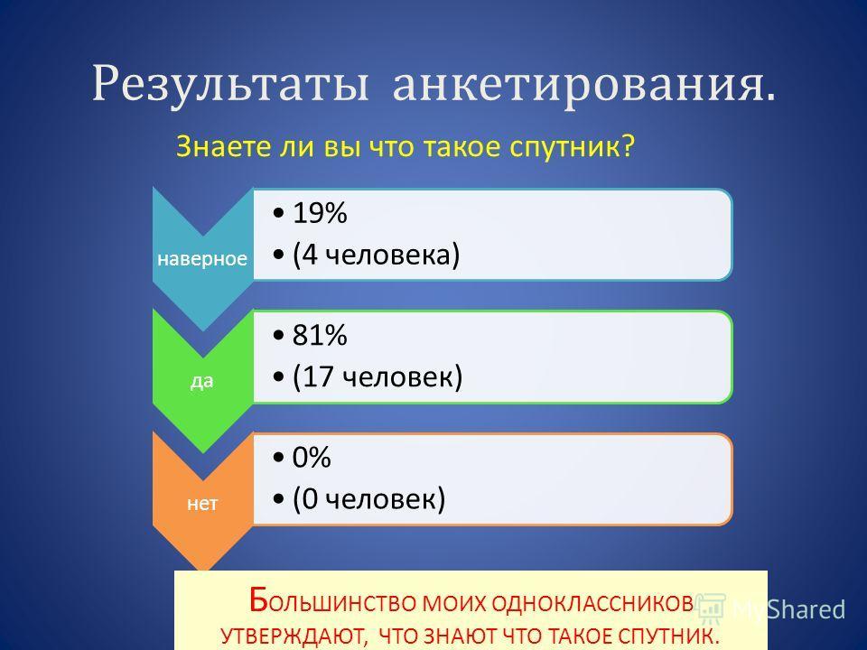 Результаты анкетирования. Знаете ли вы что такое спутник? наверное 19% (4 человека) да 81% (17 человек) нет 0% (0 человек) Б ОЛЬШИНСТВО МОИХ ОДНОКЛАССНИКОВ УТВЕРЖДАЮТ, ЧТО ЗНАЮТ ЧТО ТАКОЕ СПУТНИК.