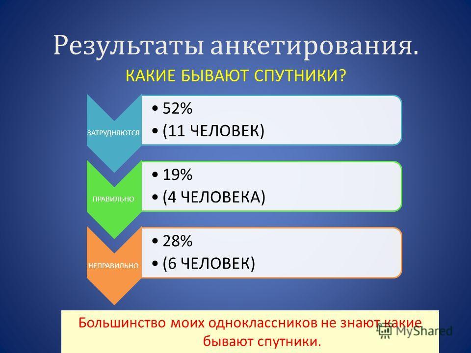 Результаты анкетирования. КАКИЕ БЫВАЮТ СПУТНИКИ? ЗАТРУДНЯЮТСЯ 52% (11 ЧЕЛОВЕК) ПРАВИЛЬНО 19% (4 ЧЕЛОВЕКА) НЕПРАВИЛЬНО 28% (6 ЧЕЛОВЕК) Большинство моих одноклассников не знают какие бывают спутники.