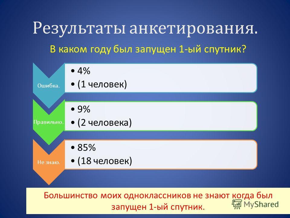 Результаты анкетирования. Ошибка. 4% (1 человек) Правильно. 9% (2 человека) Не знаю. 85% (18 человек) В каком году был запущен 1-ый спутник? Большинство моих одноклассников не знают когда был запущен 1-ый спутник.