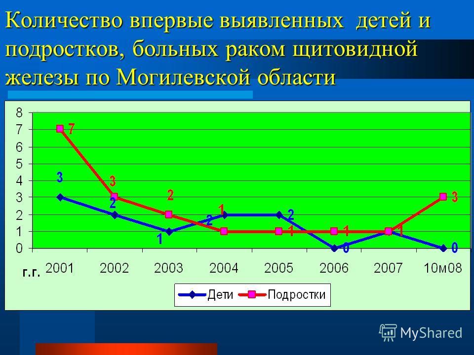 Количество впервые выявленных детей и подростков, больных раком щитовидной железы по Могилевской области