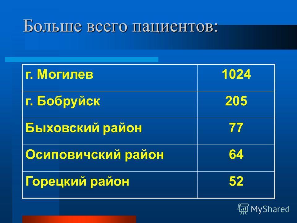 Больше всего пациентов: г. Могилев1024 г. Бобруйск205 Быховский район77 Осиповичский район64 Горецкий район52