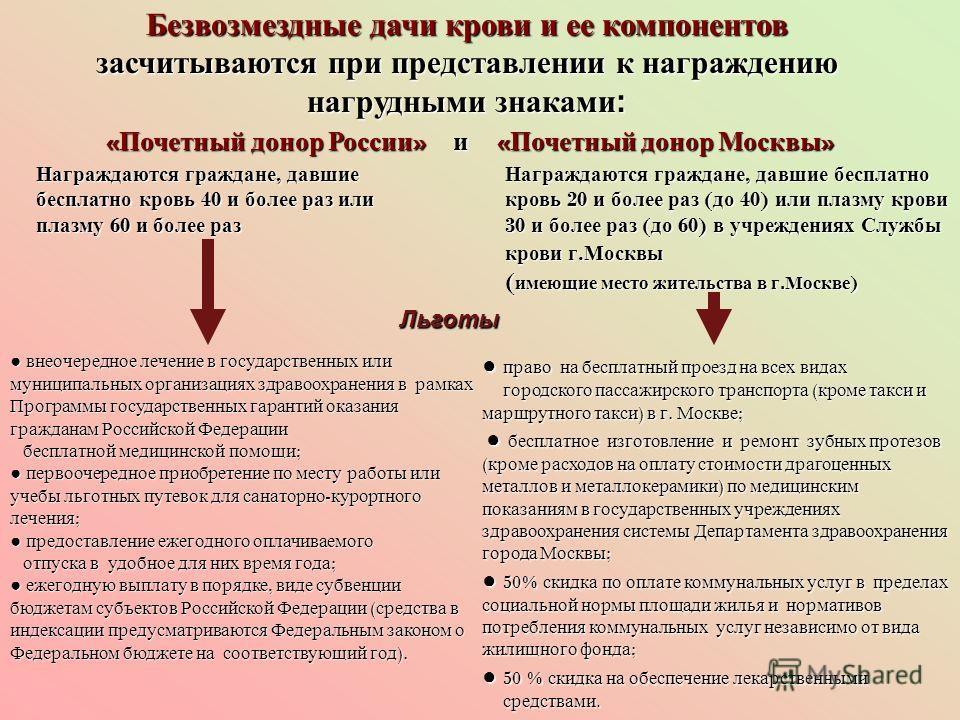 Безвозмездные дачи крови и ее компонентов засчитываются при представлении к награждению нагрудными знаками: « Почетный донор России » и « Почетный донор Москвы » « Почетный донор России » и « Почетный донор Москвы » Награждаются граждане, давшие бесп