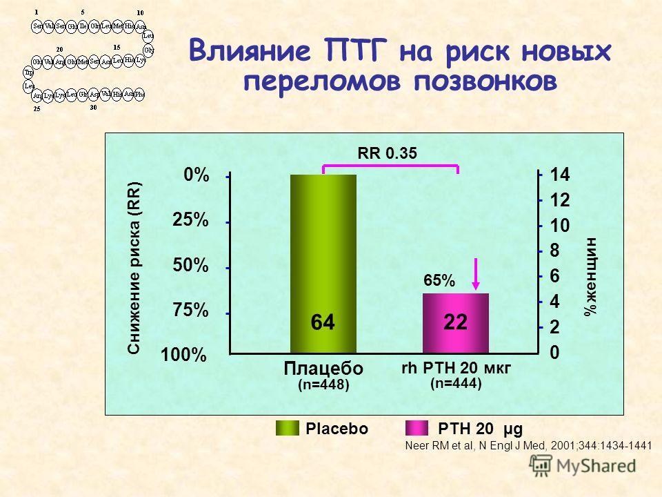 Влияние ПТГ на риск новых переломов позвонков Снижение риска (RR) Плацебо (n=448) rh PTH 20 мкг (n=444) 64 22 100% 75% 50% 0% 25% %женщин 8 0 2 4 6 10 12 14 RR 0.35 65% Placebo PTH 20 µg Neer RM et al, N Engl J Med, 2001;344:1434-1441