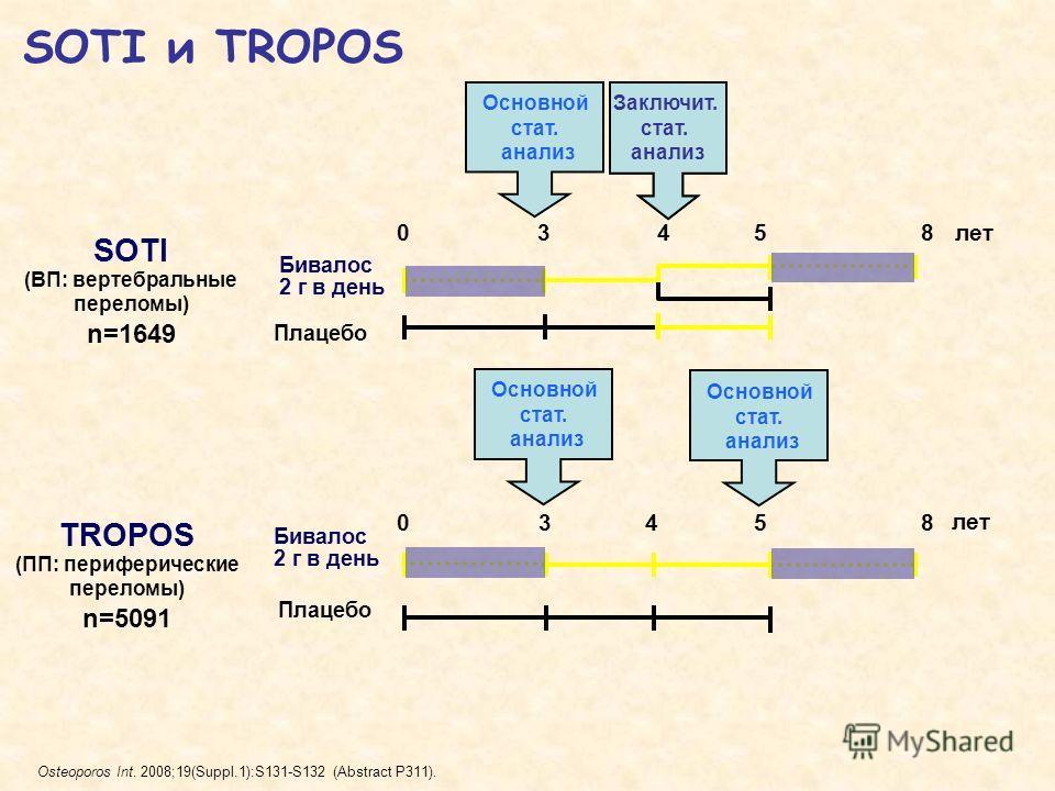 SOTI (ВП: вертебральные переломы) n=1649 TROPOS (ПП: периферические переломы) n=5091 Osteoporos Int. 2008;19(Suppl.1):S131-S132 (Abstract P311). SOTI и TROPOS 05лет 04 3 35 48 8 Бивалос 2 г в день Бивалос 2 г в день Плацебо Основной стат. анализ Закл