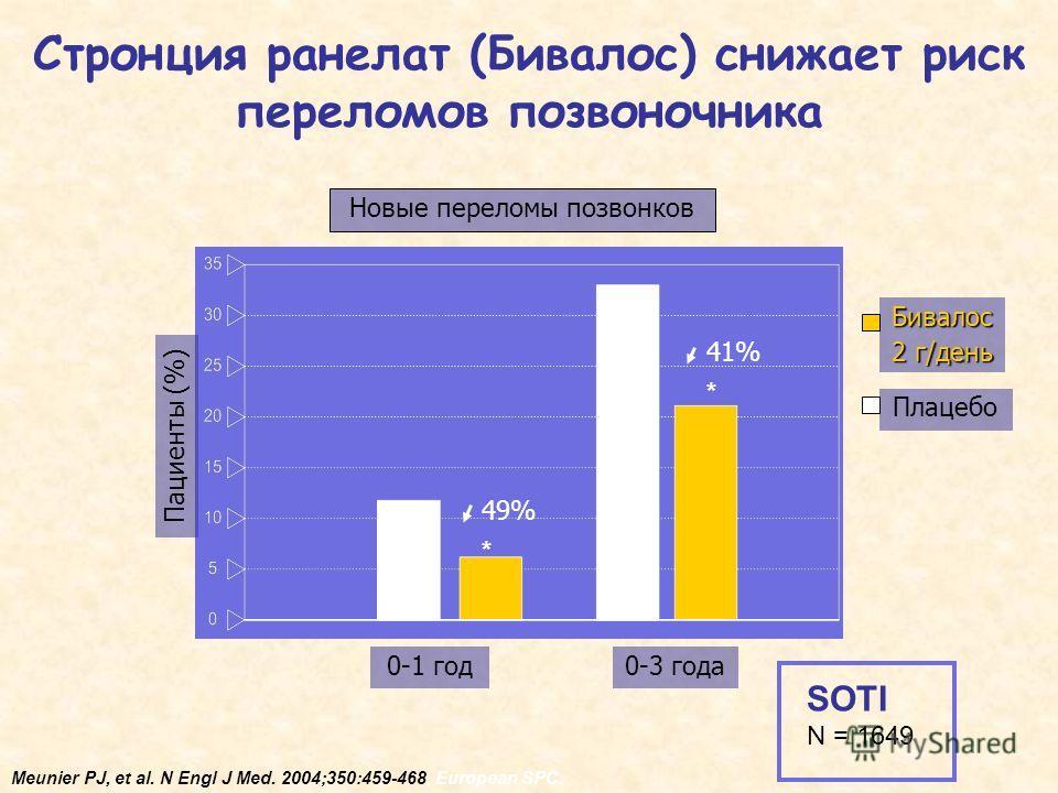 Стронция ранелат (Бивалос) снижает риск переломов позвоночника Пациенты (%) Новые переломы позвонков 0-1 год0-3 года Плацебо Бивалос 2 г/день * 49%49% * 41%41% Meunier PJ, et al. N Engl J Med. 2004;350:459-468, European SPC. SOTI N = 1649