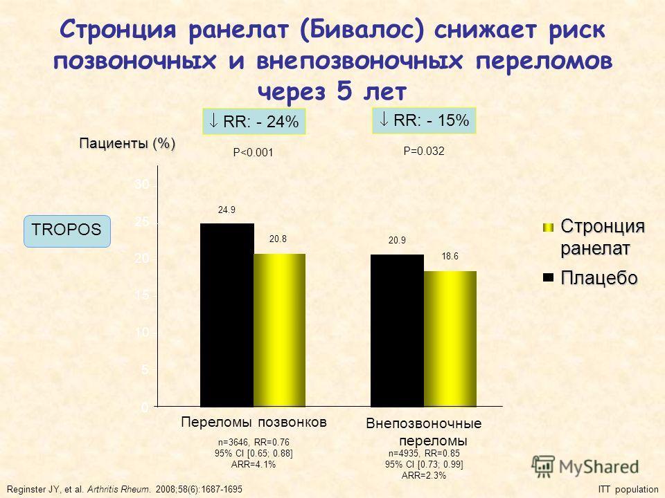 Стронция ранелат (Бивалос) снижает риск позвоночных и внепозвоночных переломов через 5 лет 0 Переломы позвонков Внепозвоночные переломы 5 10 15 20 25 30 Пациенты (%) RR: - 24% RR: - 15% 24.9 20.8 P