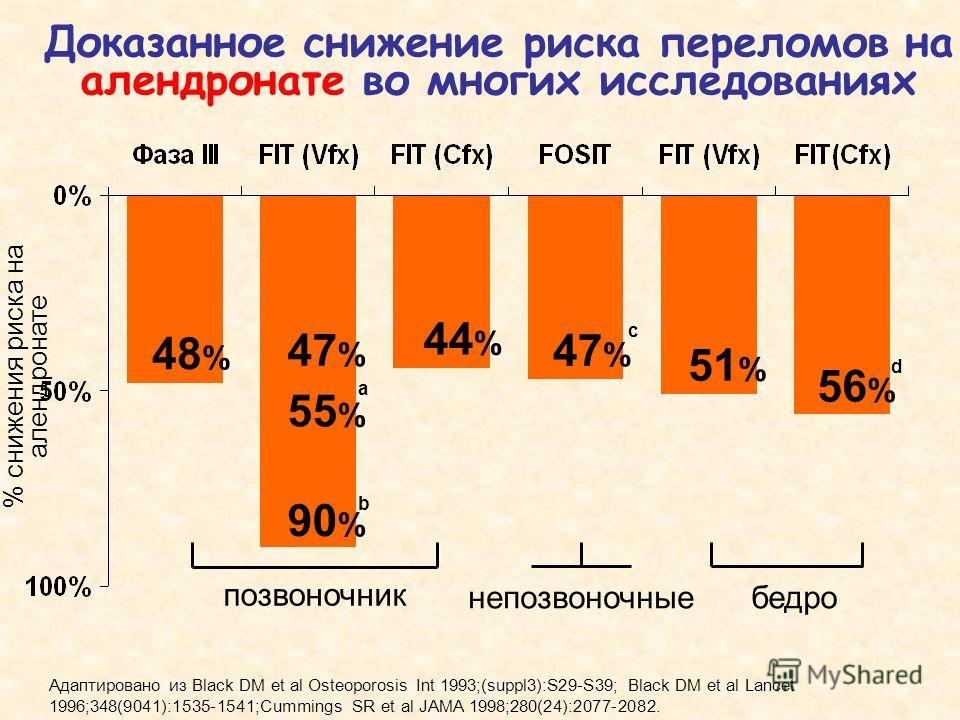 Доказанное снижение риска переломов на алендронате во многих исследованиях 48 % 47 % 55 % 90 % 44 % 47 % 51 % 56 % позвоночник непозвоночныебедро % снижения риска на алендронате Адаптировано из Black DM et al Osteoporosis Int 1993;(suppl3):S29-S39; B