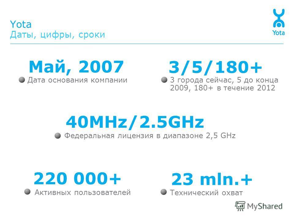 Технический охват 23 mln.+ 3 города сейчас, 5 до конца 2009, 180+ в течение 2012 3/5/180+ Активных пользователей 220 000+ Федеральная лицензия в диапазоне 2,5 GHz 40MHz/2.5GHz Yota Даты, цифры, сроки Дата основания компании Май, 2007