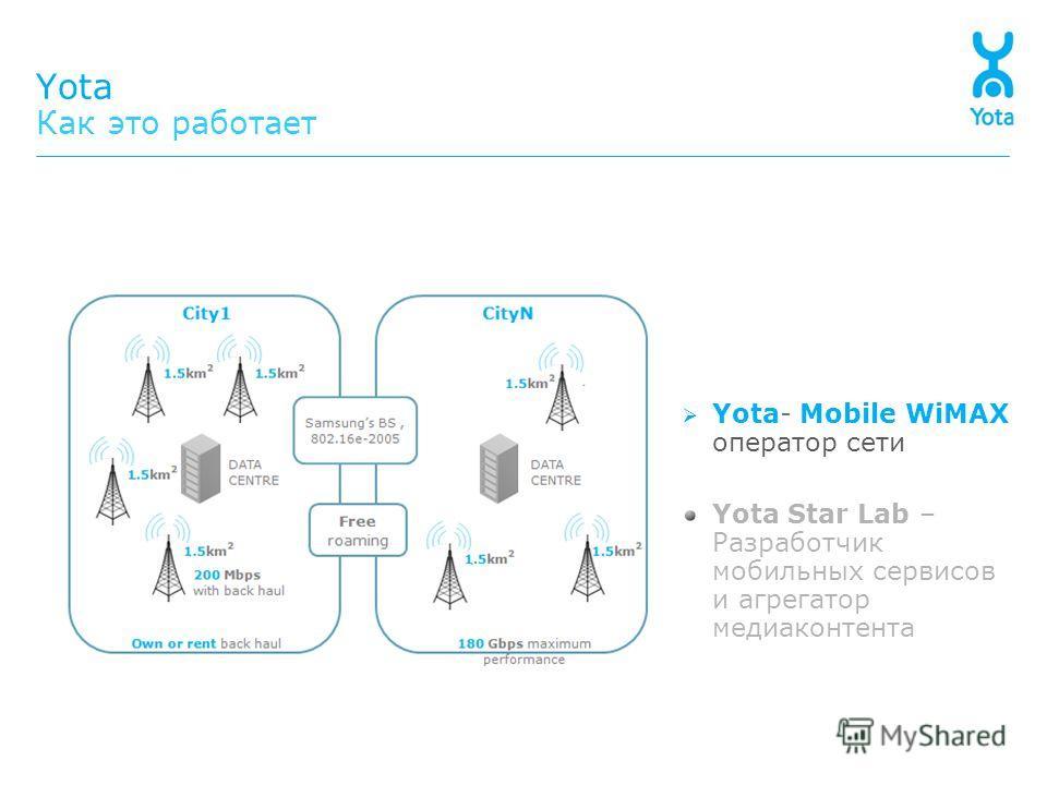 Yota Как это работает Yota- Mobile WiMAX оператор сети Yota Star Lab – Разработчик мобильных сервисов и агрегатор медиаконтента