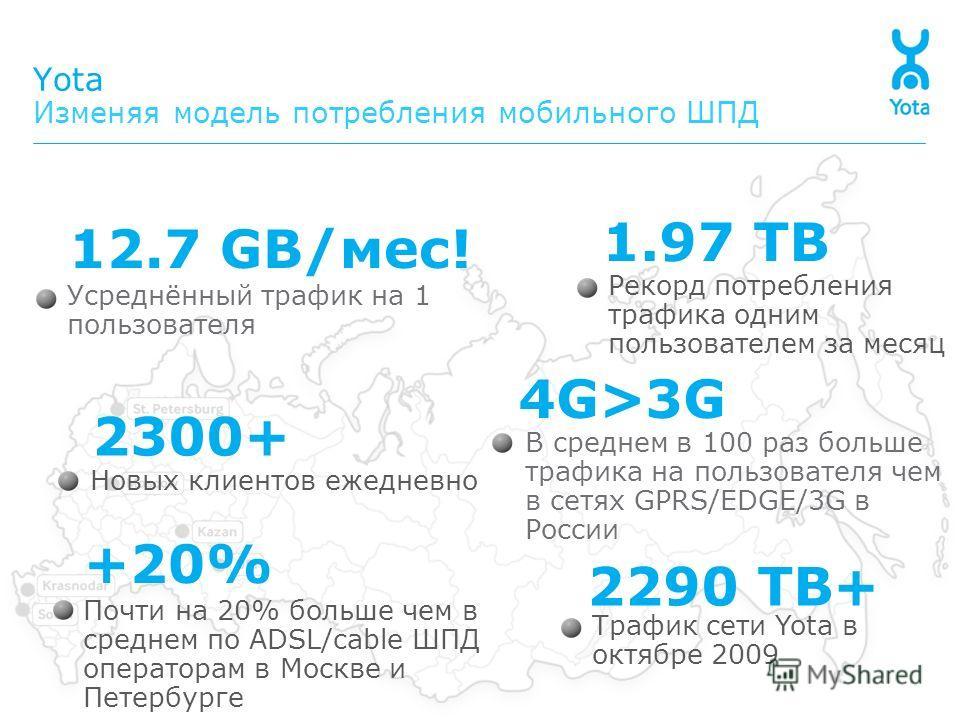 Рекорд потребления трафика одним пользователем за месяц 1.97 TB Yota Изменяя модель потребления мобильного ШПД Новых клиентов ежедневно 2300+ Трафик сети Yota в октябре 2009 2290 TB+ Усреднённый трафик на 1 пользователя 12.7 GB/мес! Почти на 20% боль