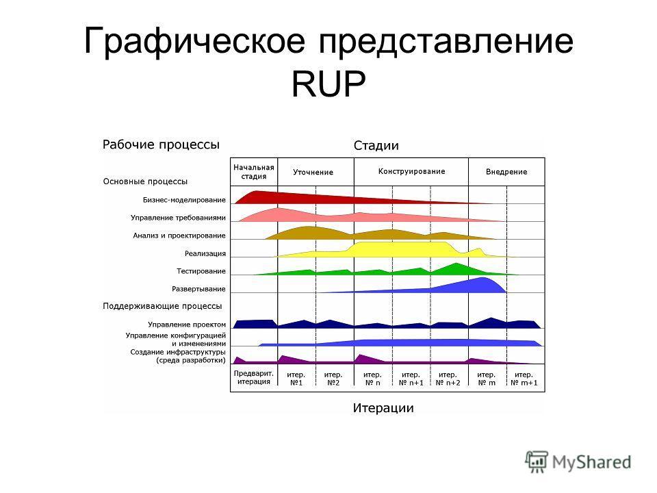 Графическое представление RUP