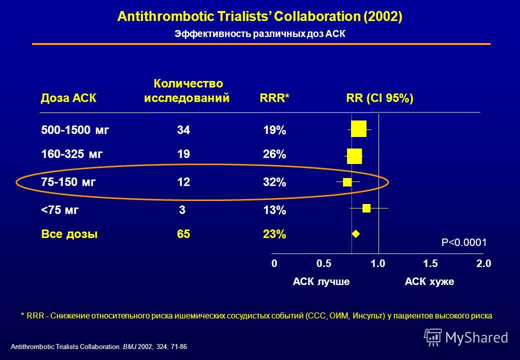 Antithrombotic Trialists Collaboration. BMJ 2002; 324: 71-86 0.51.01.52.0 500-1500 мг 34 19% 160-325 мг 19 26% 75-150 мг 12 32%